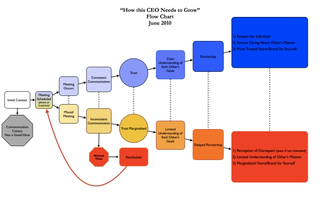 How This CEO Needs to Grow Flow Chart